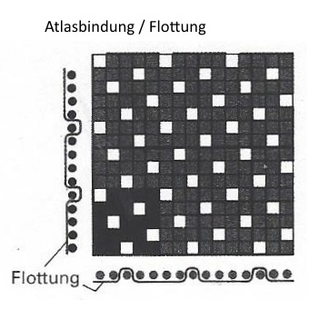 Atlasbindung_mit_Flottung
